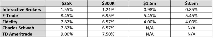 USD margin