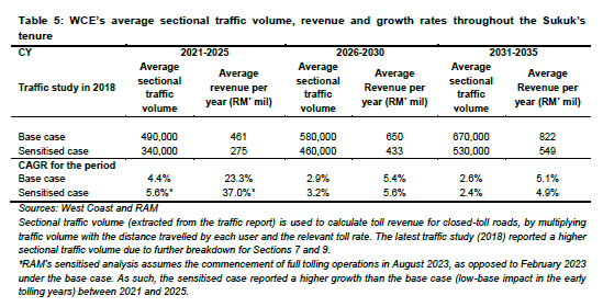 WCE Traffic Projections